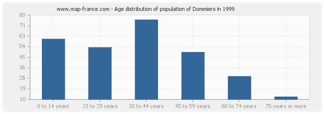 Age distribution of population of Dommiers in 1999