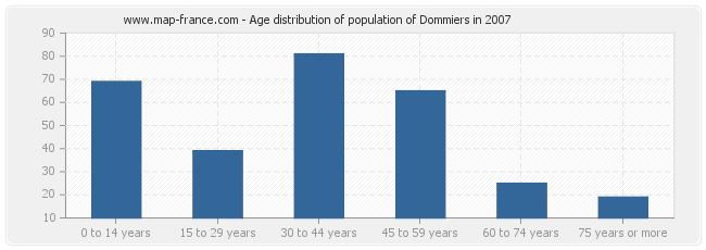 Age distribution of population of Dommiers in 2007