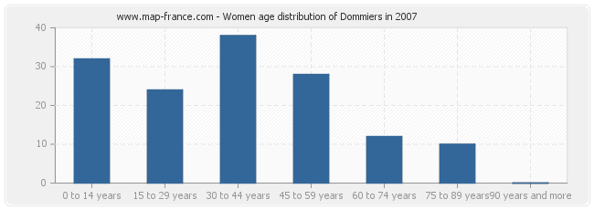 Women age distribution of Dommiers in 2007