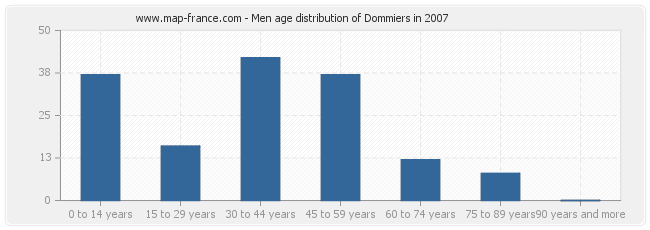 Men age distribution of Dommiers in 2007