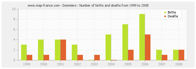 Dommiers : Number of births and deaths from 1999 to 2008