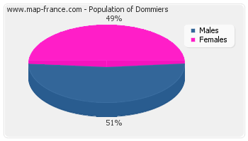 Sex distribution of population of Dommiers in 2007