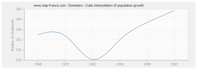 Dommiers : Cubic interpolation of population growth