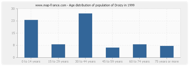 Age distribution of population of Droizy in 1999