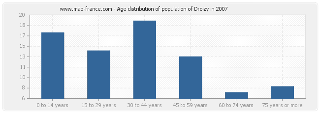 Age distribution of population of Droizy in 2007
