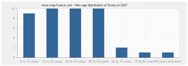 Men age distribution of Droizy in 2007
