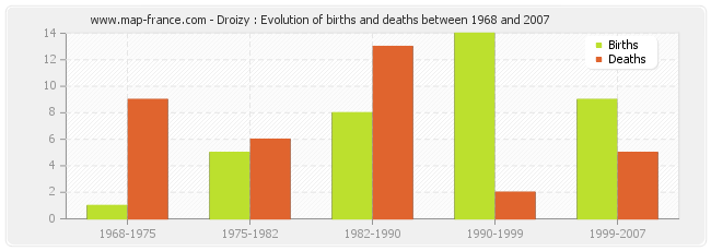 Droizy : Evolution of births and deaths between 1968 and 2007