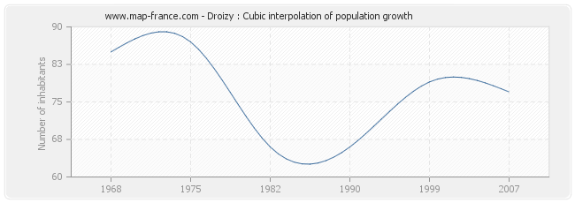 Droizy : Cubic interpolation of population growth
