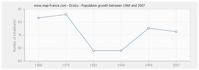 Population Droizy