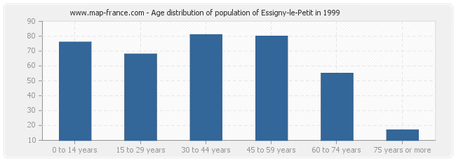 Age distribution of population of Essigny-le-Petit in 1999