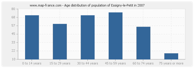Age distribution of population of Essigny-le-Petit in 2007