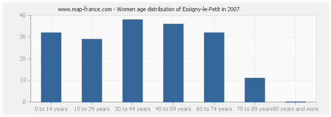 Women age distribution of Essigny-le-Petit in 2007