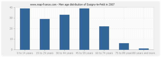 Men age distribution of Essigny-le-Petit in 2007