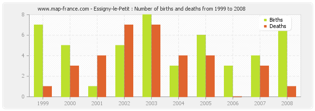 Essigny-le-Petit : Number of births and deaths from 1999 to 2008