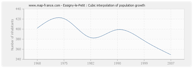 Essigny-le-Petit : Cubic interpolation of population growth