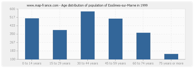 Age distribution of population of Essômes-sur-Marne in 1999