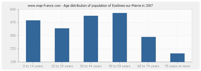 Age distribution of population of Essômes-sur-Marne in 2007