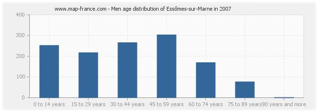 Men age distribution of Essômes-sur-Marne in 2007
