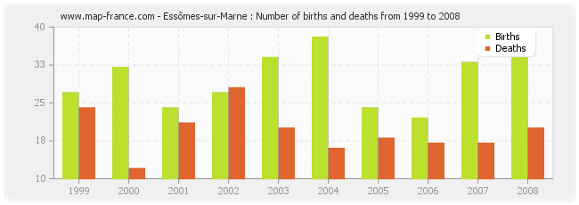 Essômes-sur-Marne : Number of births and deaths from 1999 to 2008