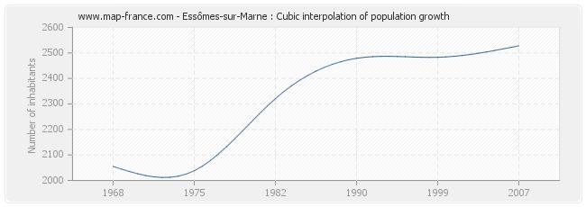Essômes-sur-Marne : Cubic interpolation of population growth