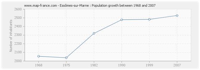 Population Essômes-sur-Marne