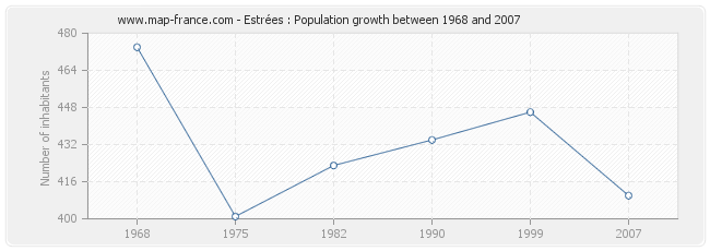 Population Estrées