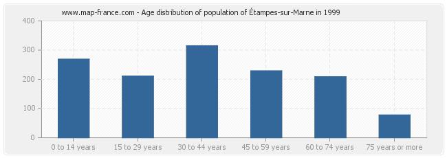 Age distribution of population of Étampes-sur-Marne in 1999