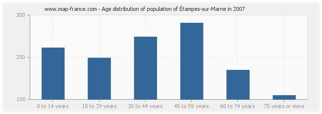 Age distribution of population of Étampes-sur-Marne in 2007