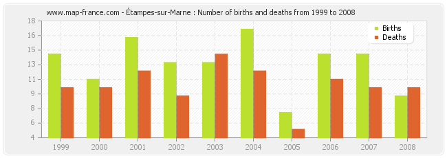 Étampes-sur-Marne : Number of births and deaths from 1999 to 2008