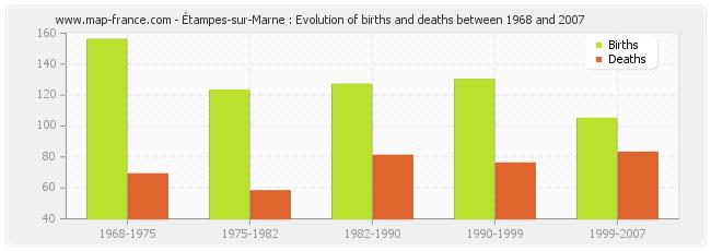 Étampes-sur-Marne : Evolution of births and deaths between 1968 and 2007