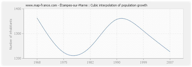 Étampes-sur-Marne : Cubic interpolation of population growth