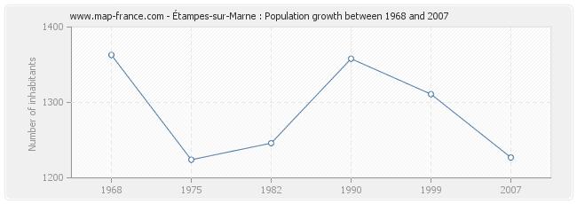 Population Étampes-sur-Marne