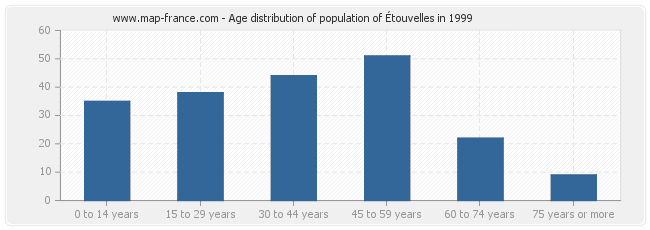 Age distribution of population of Étouvelles in 1999