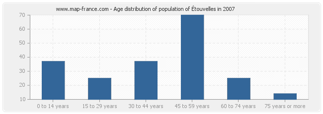 Age distribution of population of Étouvelles in 2007