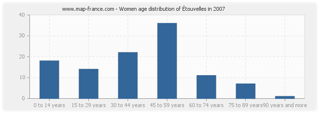 Women age distribution of Étouvelles in 2007