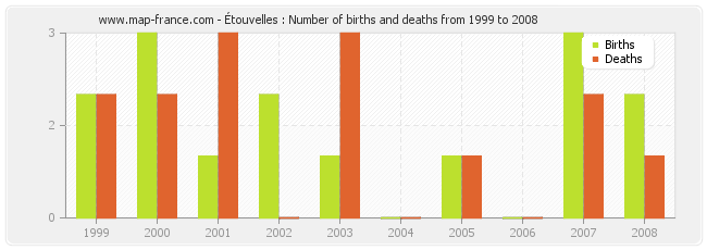Étouvelles : Number of births and deaths from 1999 to 2008