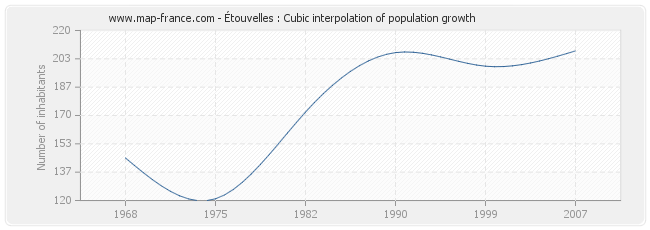 Étouvelles : Cubic interpolation of population growth