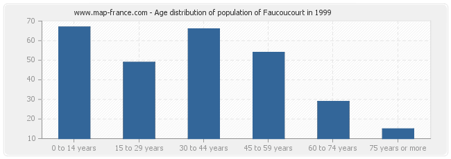 Age distribution of population of Faucoucourt in 1999