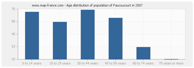 Age distribution of population of Faucoucourt in 2007
