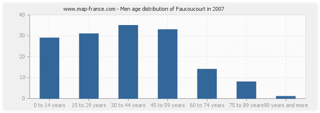 Men age distribution of Faucoucourt in 2007