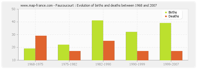 Faucoucourt : Evolution of births and deaths between 1968 and 2007