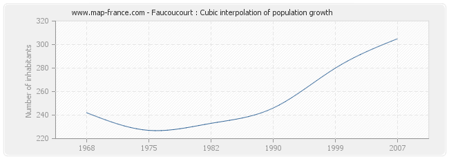 Faucoucourt : Cubic interpolation of population growth