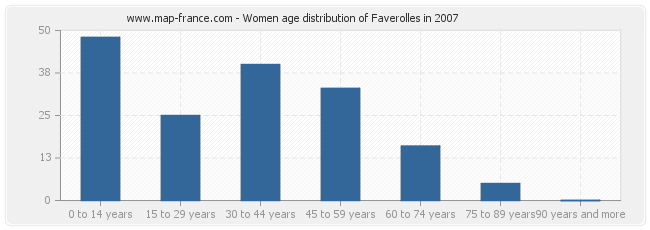 Women age distribution of Faverolles in 2007