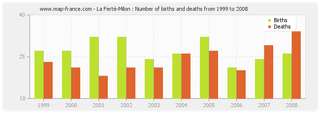 La Ferté-Milon : Number of births and deaths from 1999 to 2008