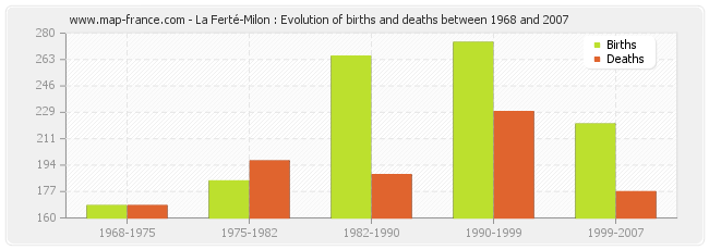 La Ferté-Milon : Evolution of births and deaths between 1968 and 2007