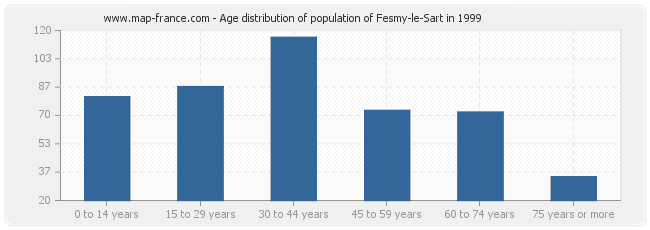 Age distribution of population of Fesmy-le-Sart in 1999