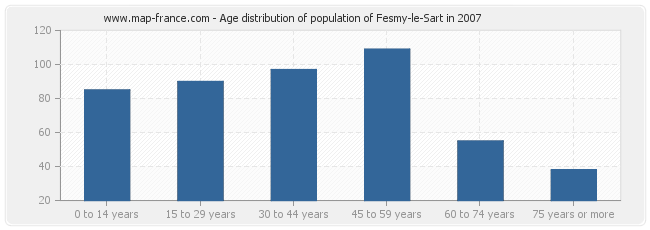 Age distribution of population of Fesmy-le-Sart in 2007