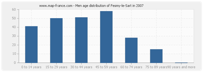 Men age distribution of Fesmy-le-Sart in 2007