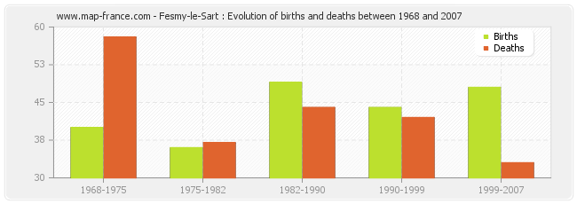 Fesmy-le-Sart : Evolution of births and deaths between 1968 and 2007
