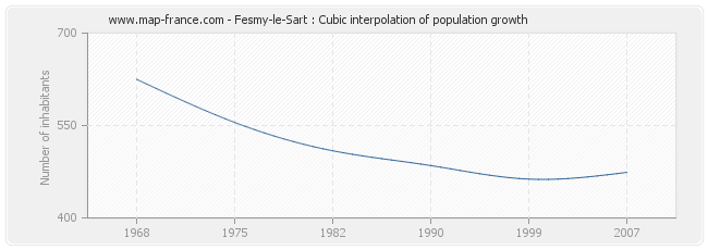 Fesmy-le-Sart : Cubic interpolation of population growth